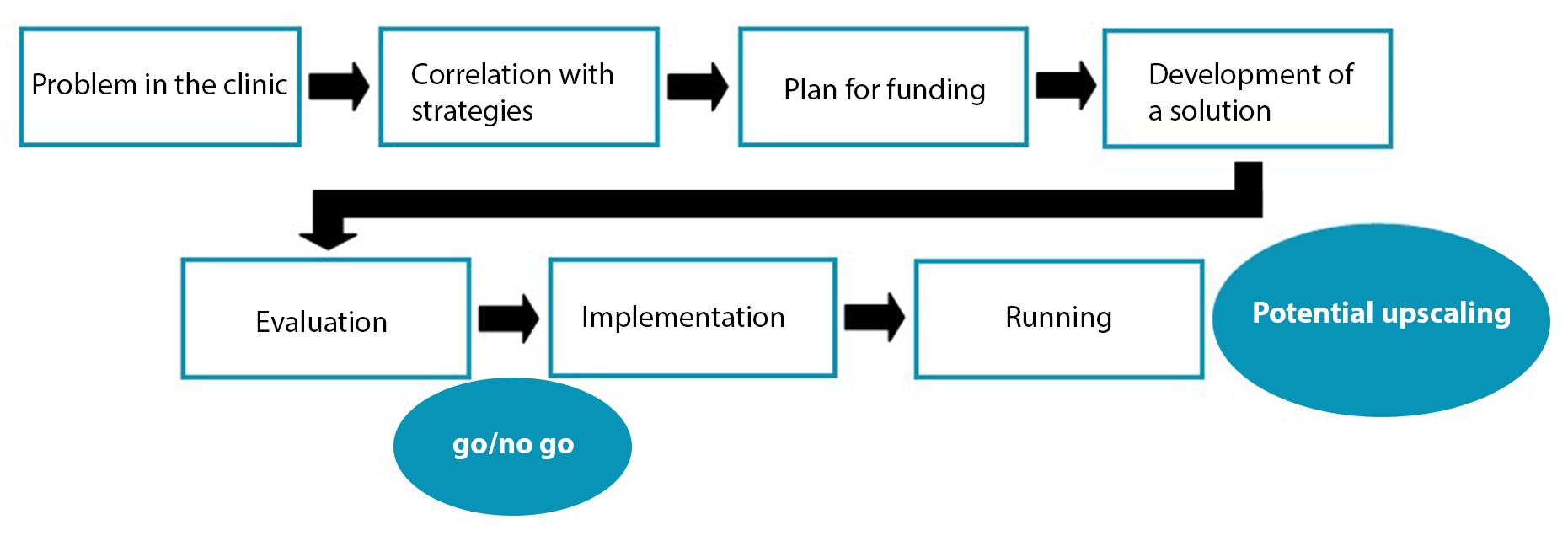 {:da}Innovationsproces{:}{:gb}Innovation process{:}